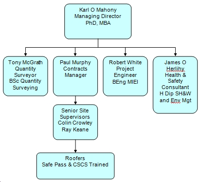 Organisational Chart Ms Roofing